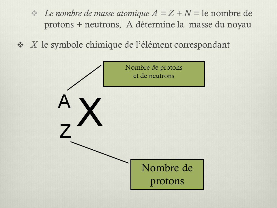 Le nombre de masse atomique A = Z + N = le nombre de protons + neutrons, A détermine la masse du noyau