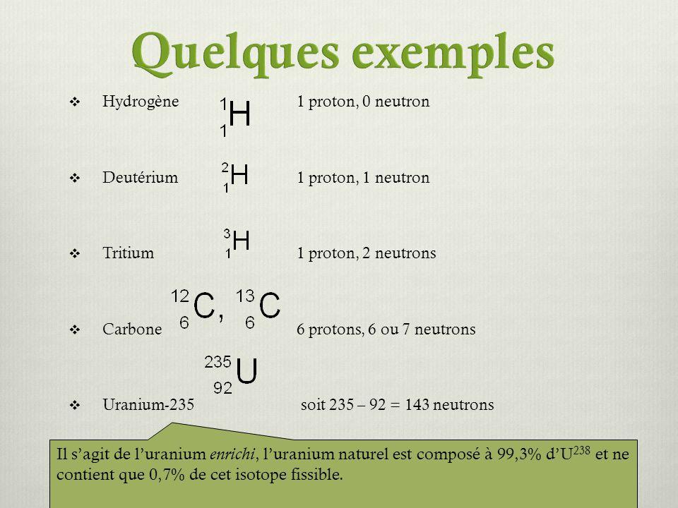 Quelques exemples Hydrogène 1 proton, 0 neutron. Deutérium 1 proton, 1 neutron. Tritium 1 proton, 2 neutrons.