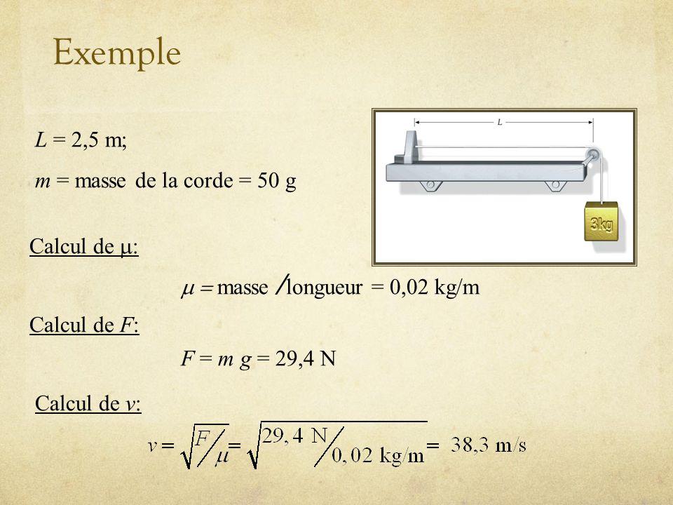 Exemple L = 2,5 m; m = masse de la corde = 50 g Calcul de m: