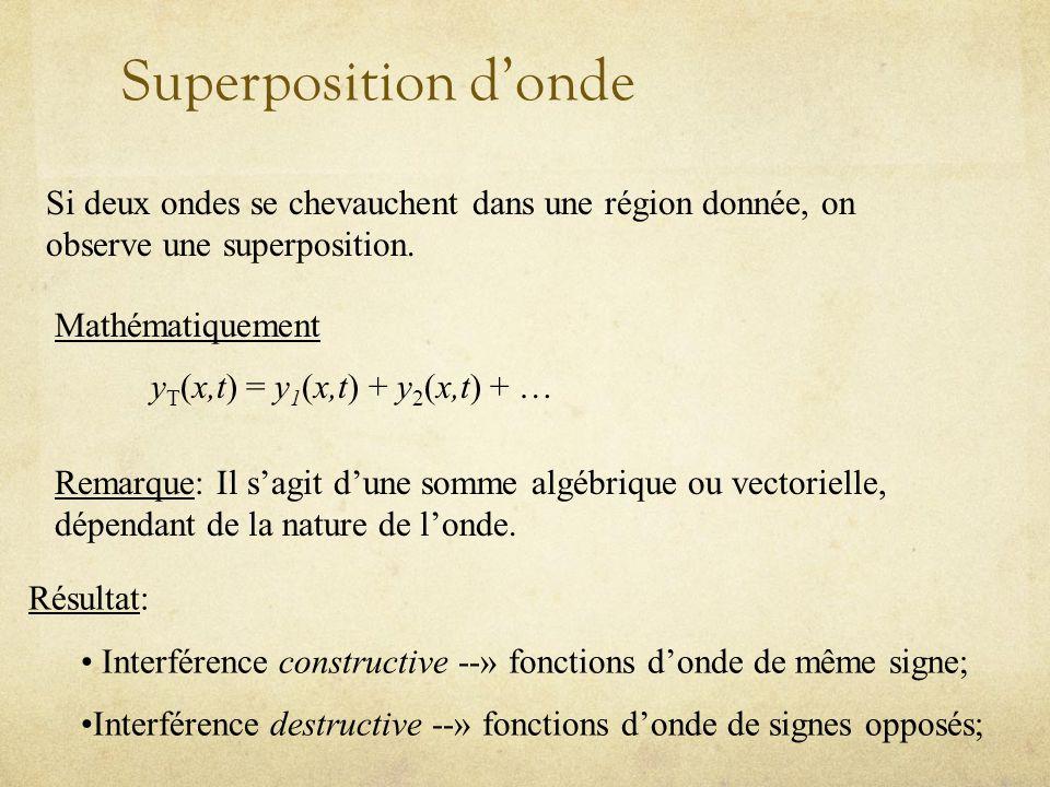 Superposition d'onde Si deux ondes se chevauchent dans une région donnée, on observe une superposition.