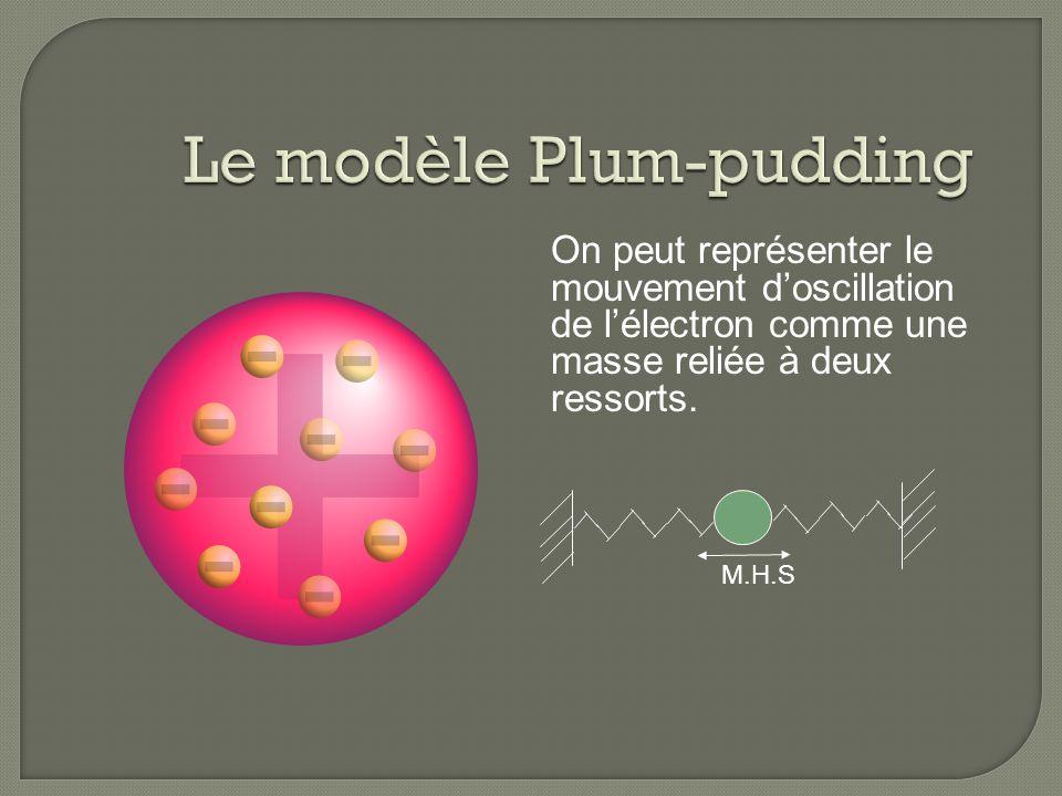Le modèle Plum-pudding