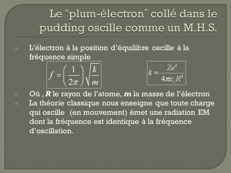 Le plum-électron collé dans le pudding oscille comme un M.H.S.