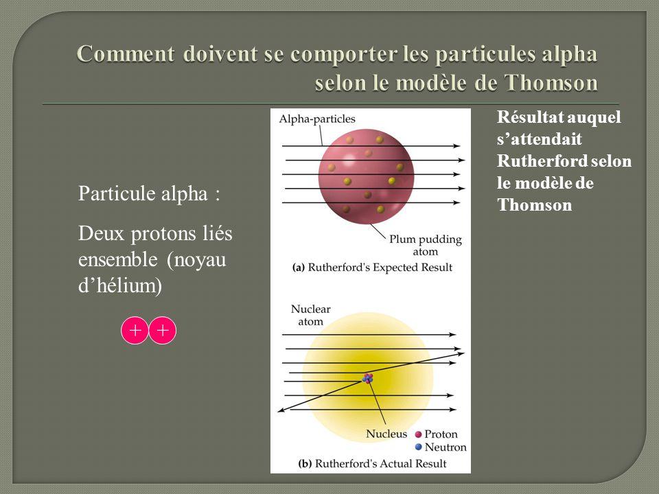 Comment doivent se comporter les particules alpha selon le modèle de Thomson