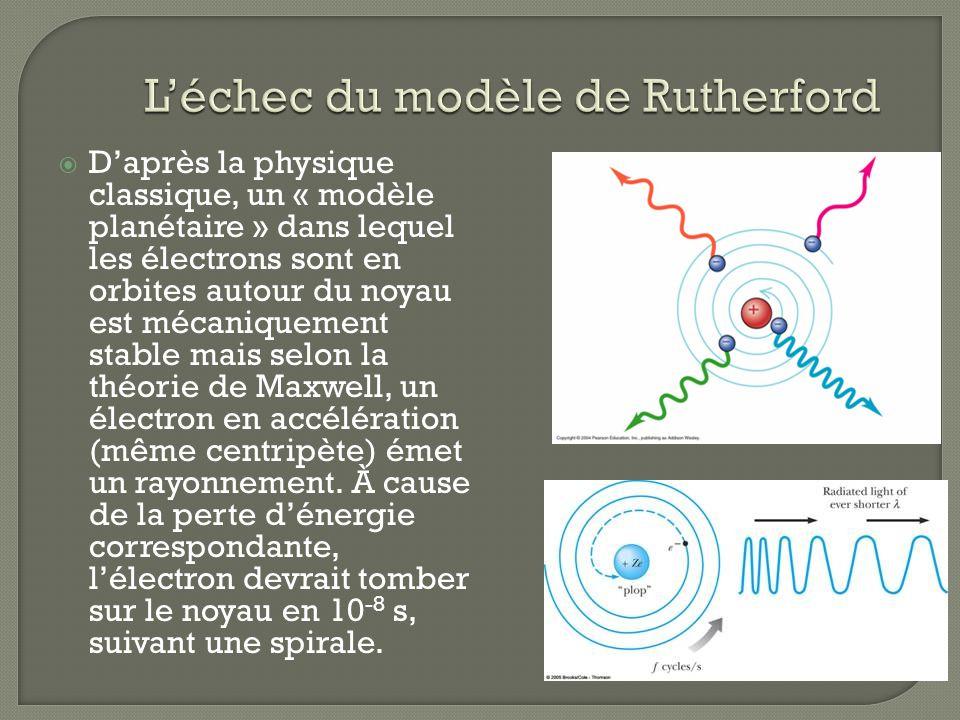 L'échec du modèle de Rutherford