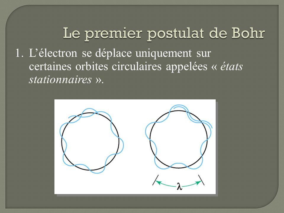 Le premier postulat de Bohr
