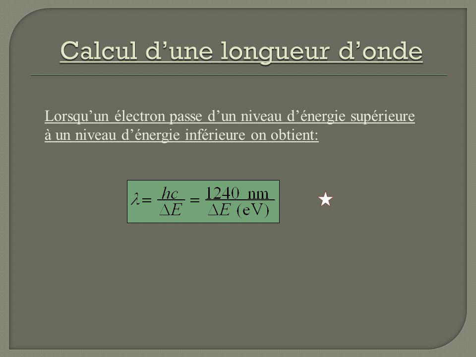 Calcul d'une longueur d'onde