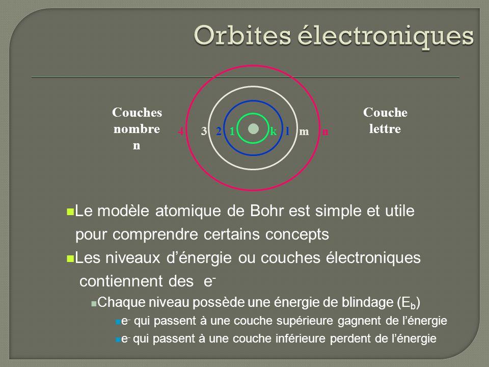 Orbites électroniques