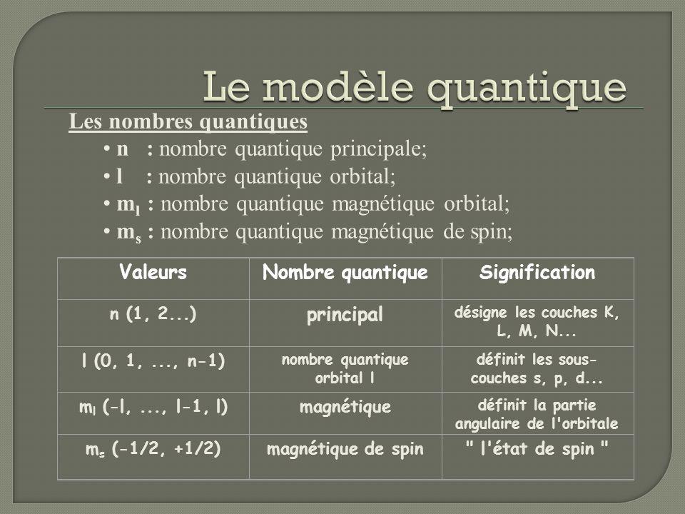 Le modèle quantique Les nombres quantiques