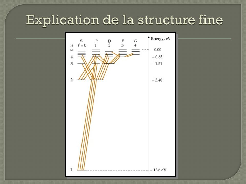 Explication de la structure fine