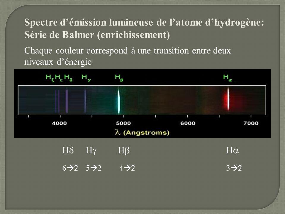 Spectre d'émission lumineuse de l'atome d'hydrogène: Série de Balmer (enrichissement)