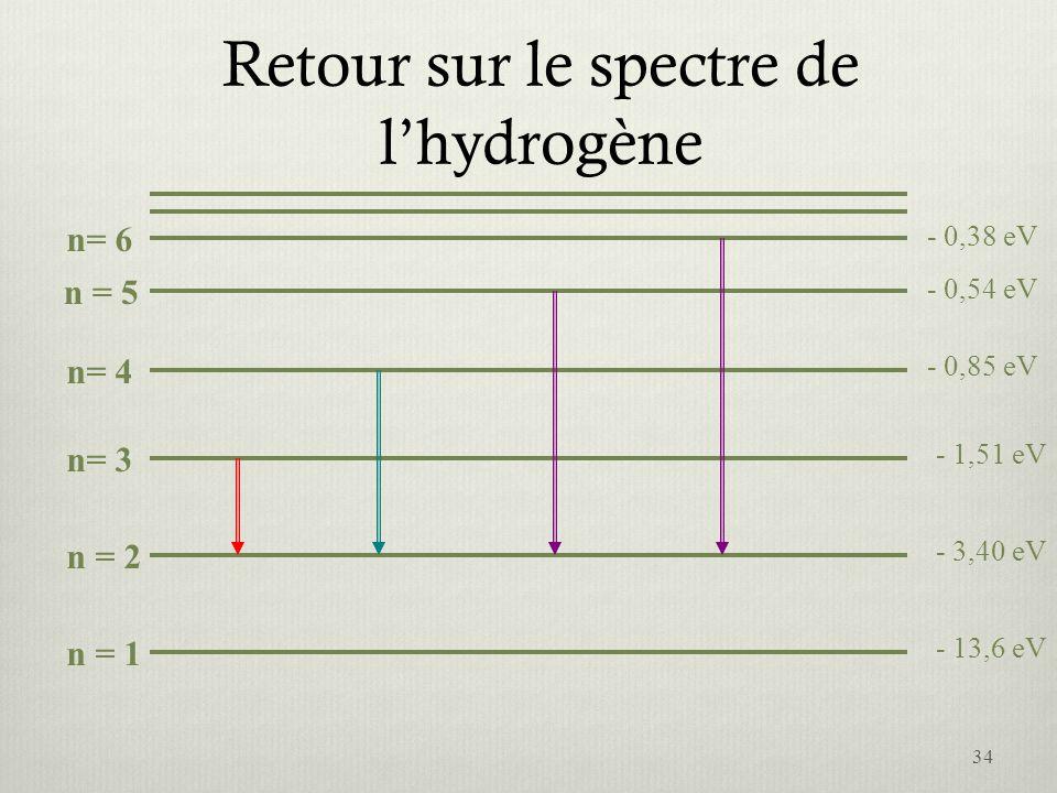 Retour sur le spectre de l'hydrogène