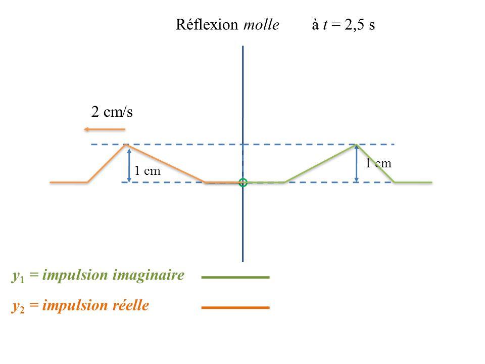 y1 = impulsion imaginaire