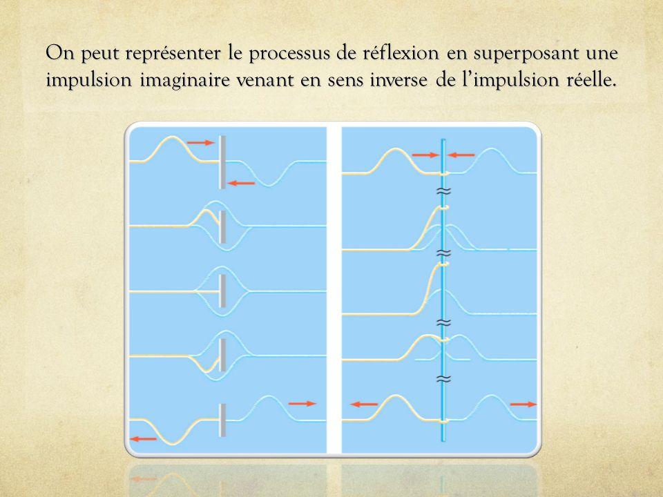 On peut représenter le processus de réflexion en superposant une impulsion imaginaire venant en sens inverse de l'impulsion réelle.