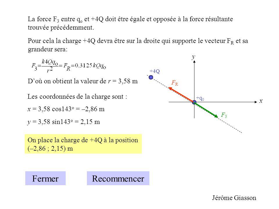 La force F3 entre qo et +4Q doit être égale et opposée à la force résultante trouvée précédemment.