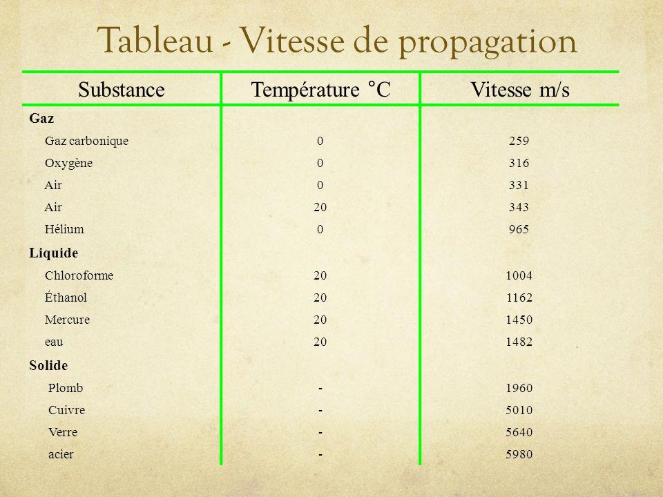 Tableau - Vitesse de propagation