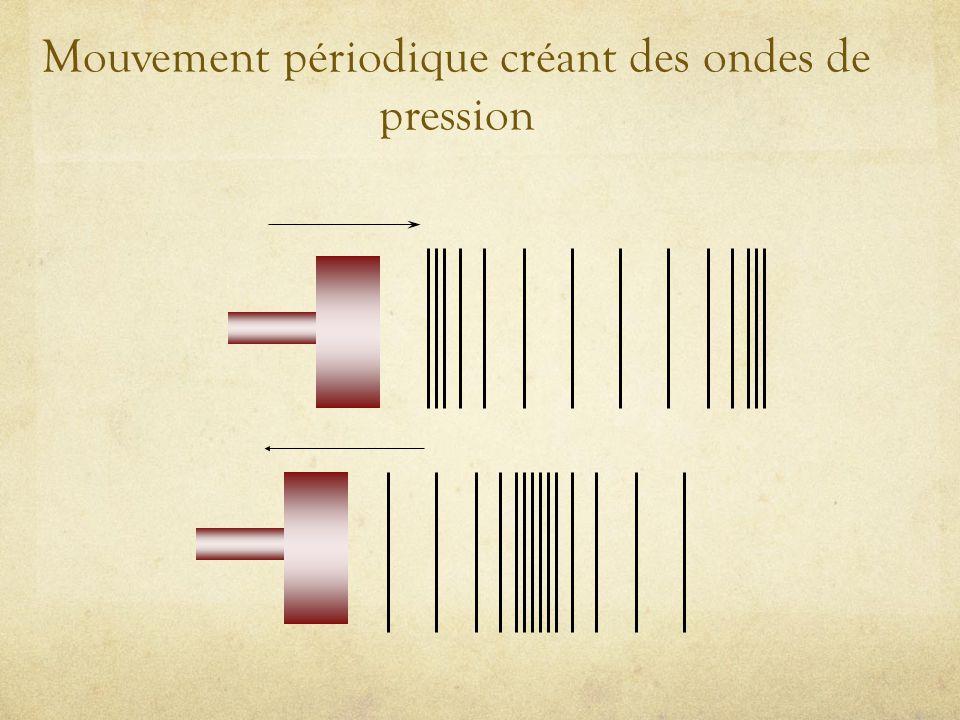 Mouvement périodique créant des ondes de pression