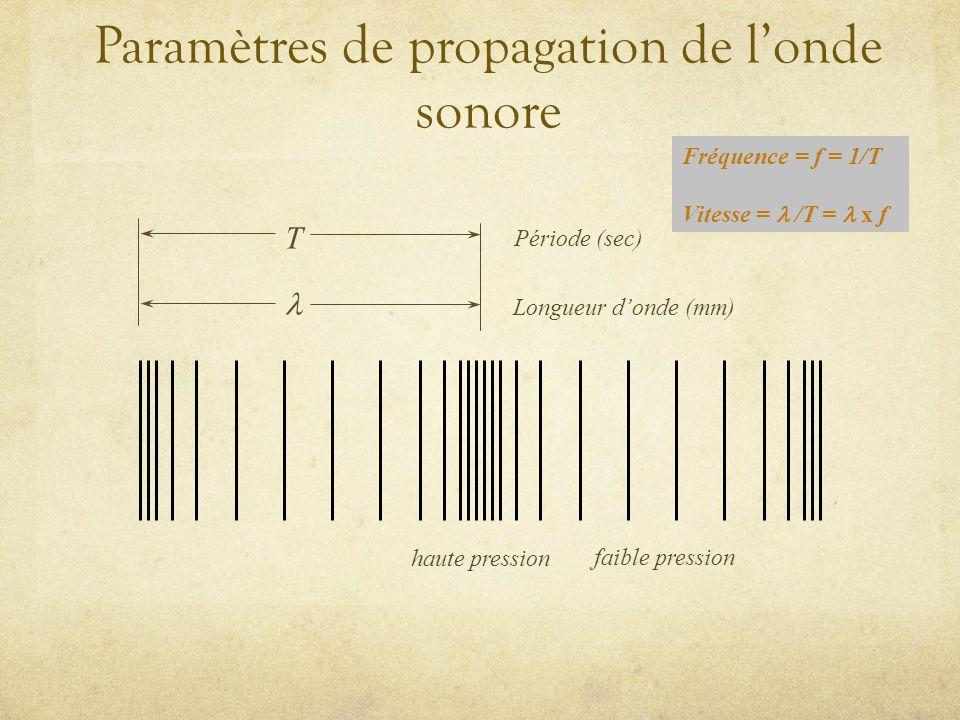 Paramètres de propagation de l'onde sonore