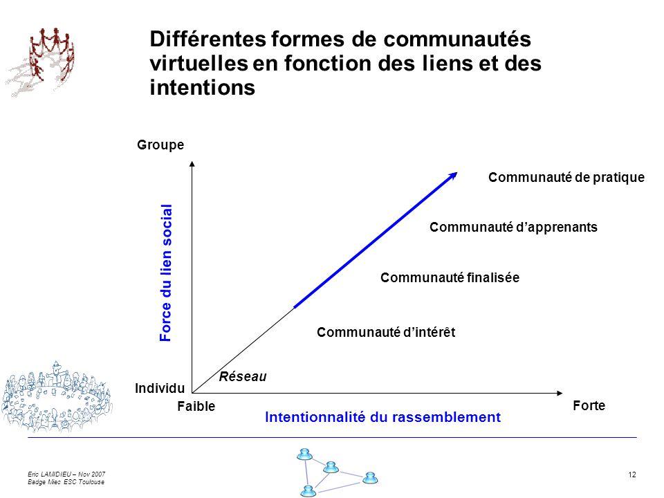 Différentes formes de communautés virtuelles en fonction des liens et des intentions
