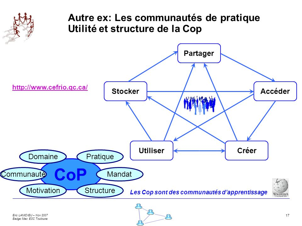 Autre ex: Les communautés de pratique Utilité et structure de la Cop
