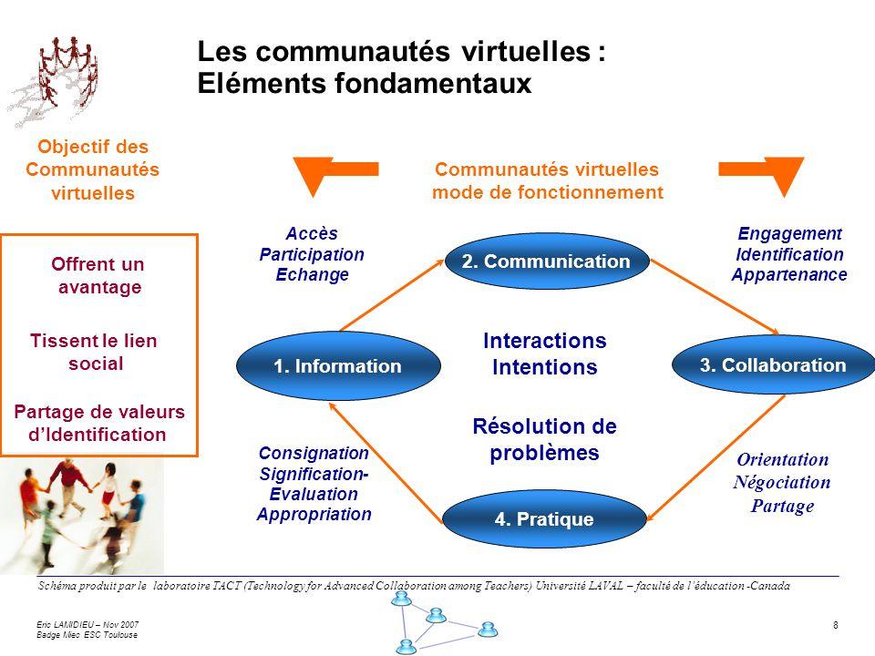Les communautés virtuelles : Eléments fondamentaux