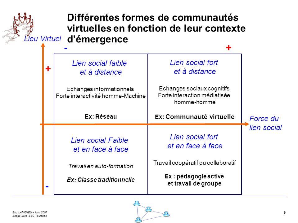 Ex: Communauté virtuelle Ex: Classe traditionnelle