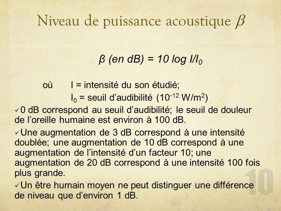 Niveau de puissance acoustique b