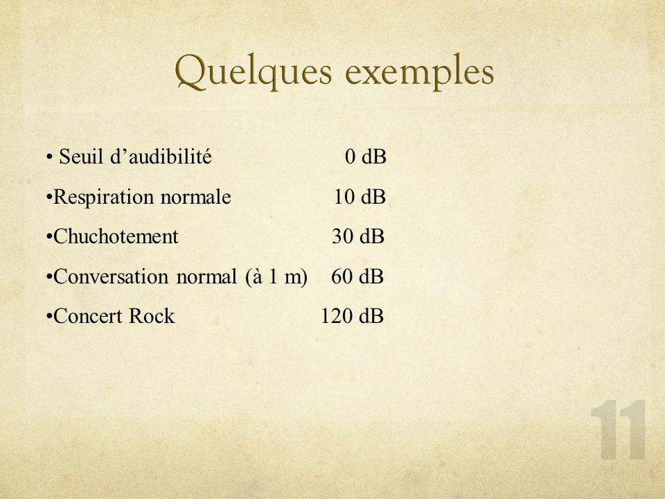 Quelques exemples Seuil d'audibilité 0 dB Respiration normale 10 dB