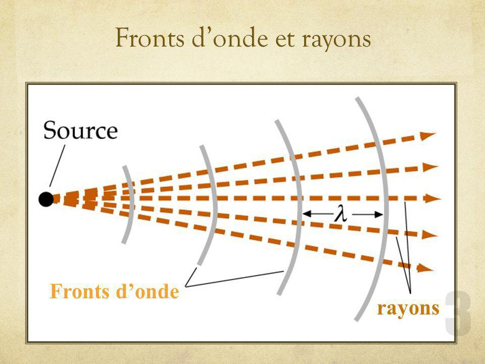 Fronts d'onde et rayons
