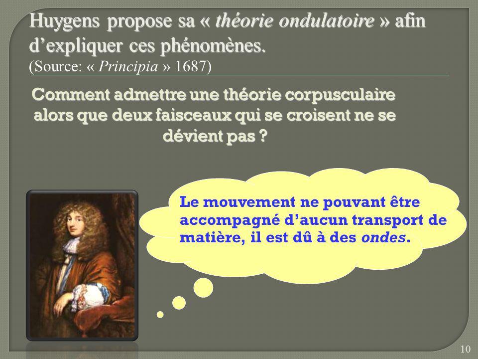Huygens propose sa « théorie ondulatoire » afin d'expliquer ces phénomènes.