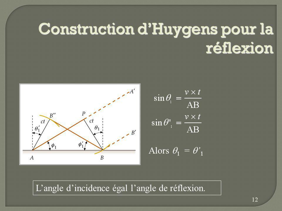Construction d'Huygens pour la réflexion