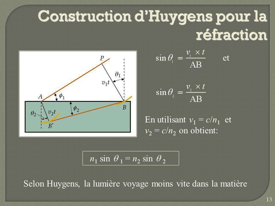 Construction d'Huygens pour la réfraction