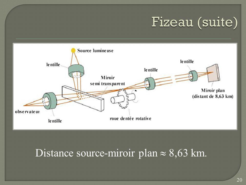 Fizeau (suite) Distance source-miroir plan  8,63 km.