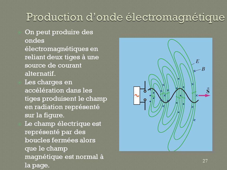 Production d'onde électromagnétique
