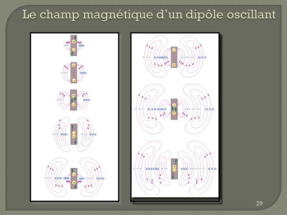 Le champ magnétique d'un dipôle oscillant