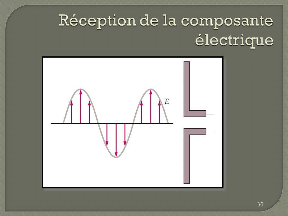 Réception de la composante électrique