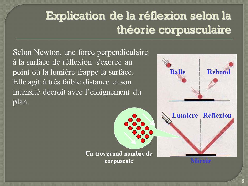 Explication de la réflexion selon la théorie corpusculaire