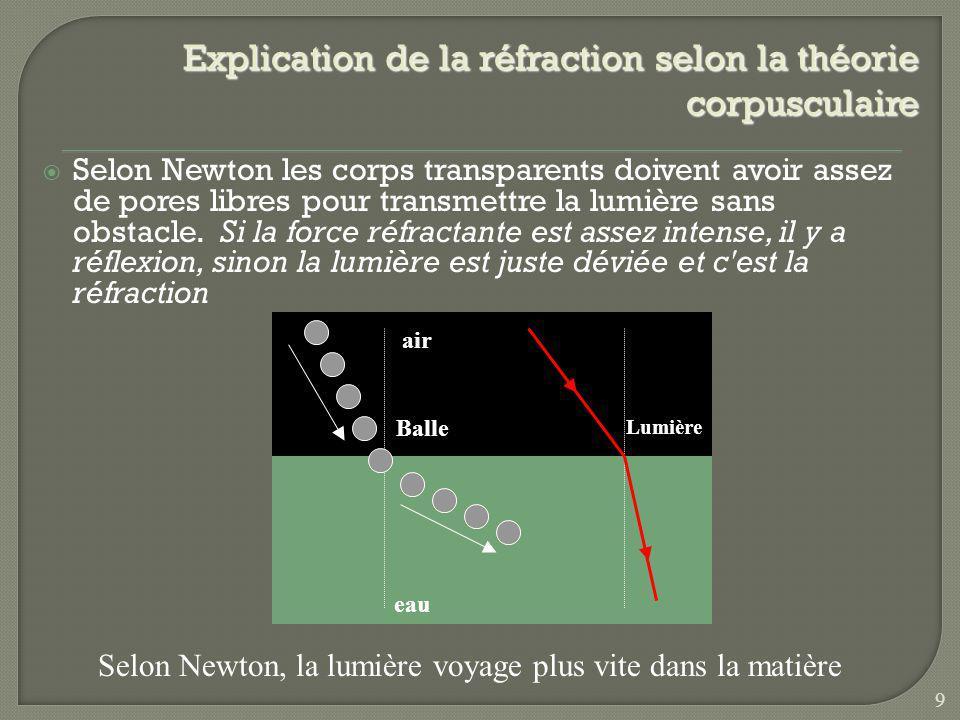 Explication de la réfraction selon la théorie corpusculaire