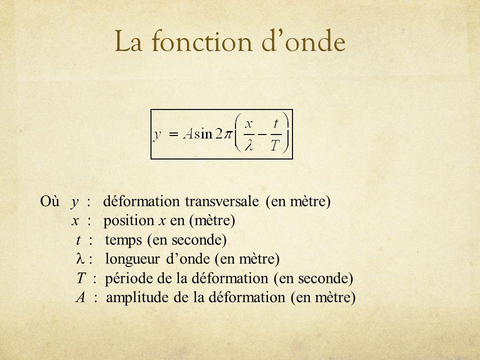 La fonction d'onde Où y : déformation transversale (en mètre)