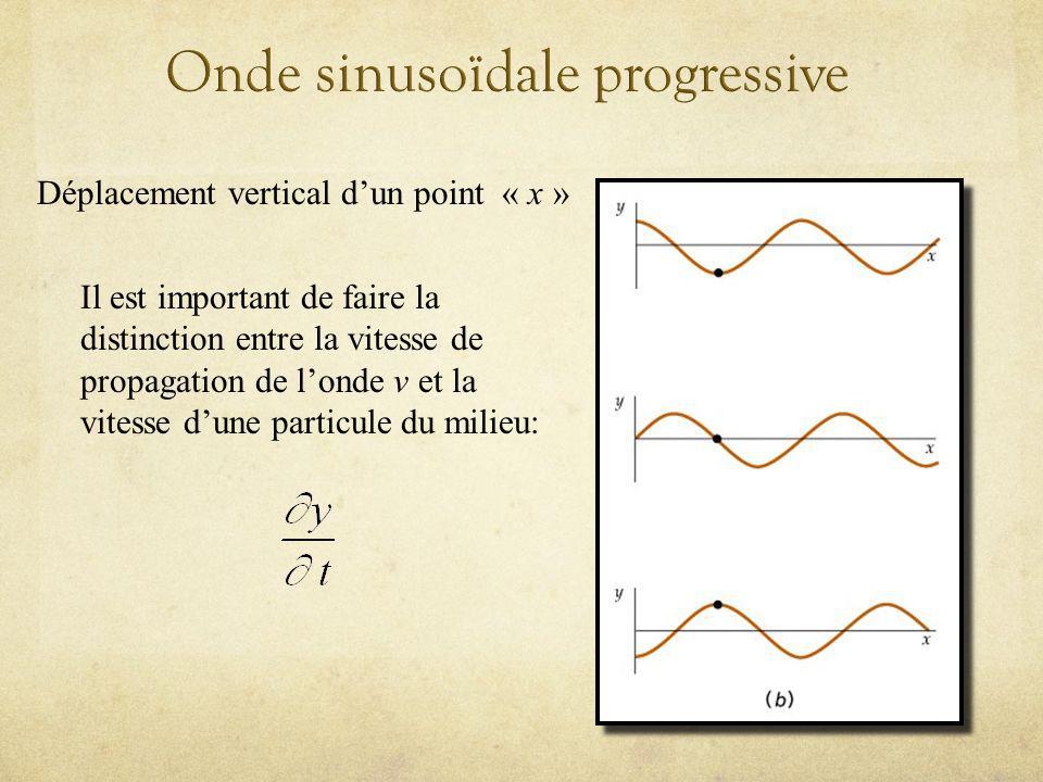 Onde sinusoïdale progressive