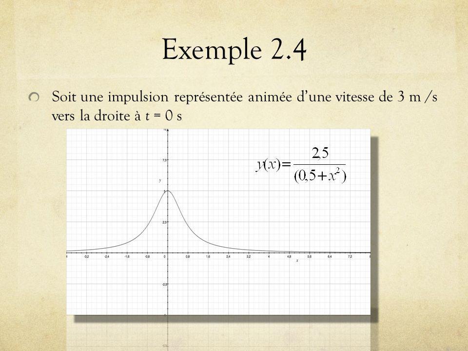 Exemple 2.4 Soit une impulsion représentée animée d'une vitesse de 3 m /s vers la droite à t = 0 s