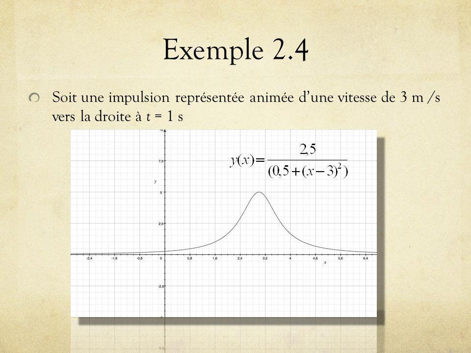 Exemple 2.4 Soit une impulsion représentée animée d'une vitesse de 3 m /s vers la droite à t = 1 s