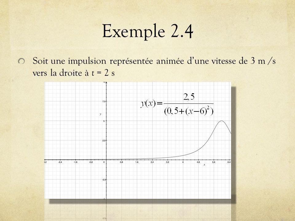 Exemple 2.4 Soit une impulsion représentée animée d'une vitesse de 3 m /s vers la droite à t = 2 s