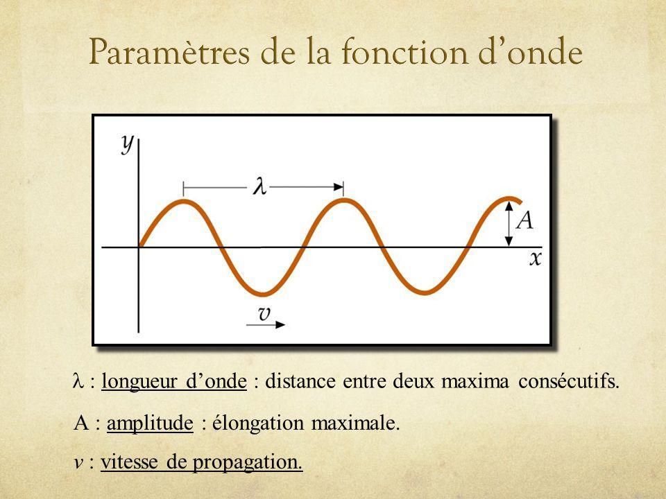 Paramètres de la fonction d'onde