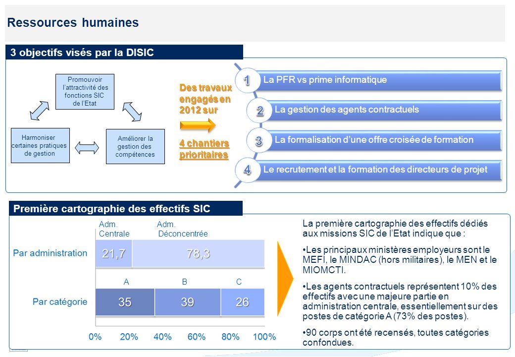 Ressources humaines I. Prime de fonctions et de résultats versus prime informatique : Constat.