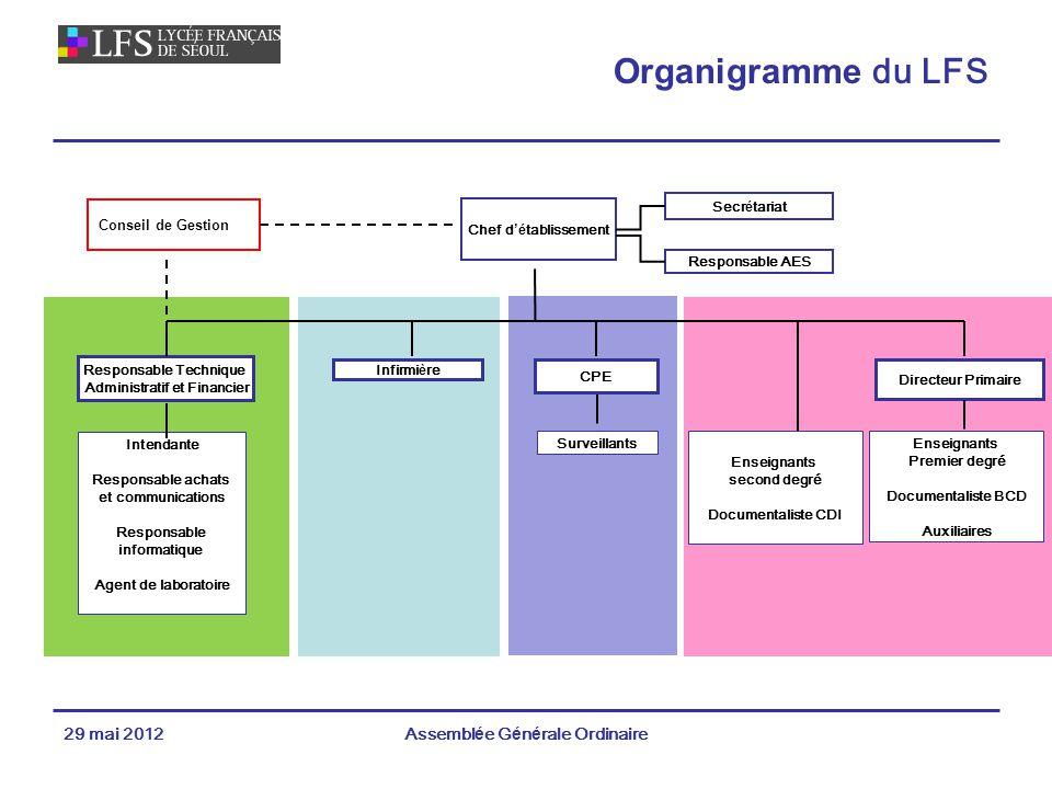 Organigramme du LFS 29 mai 2012 Assemblée Générale Ordinaire