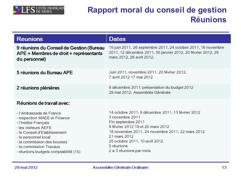 Rapport moral du conseil de gestion Réunions