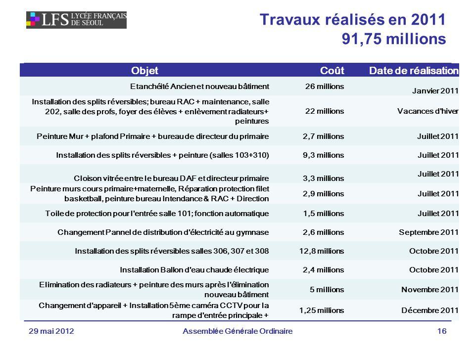 Travaux réalisés en 2011 91,75 millions