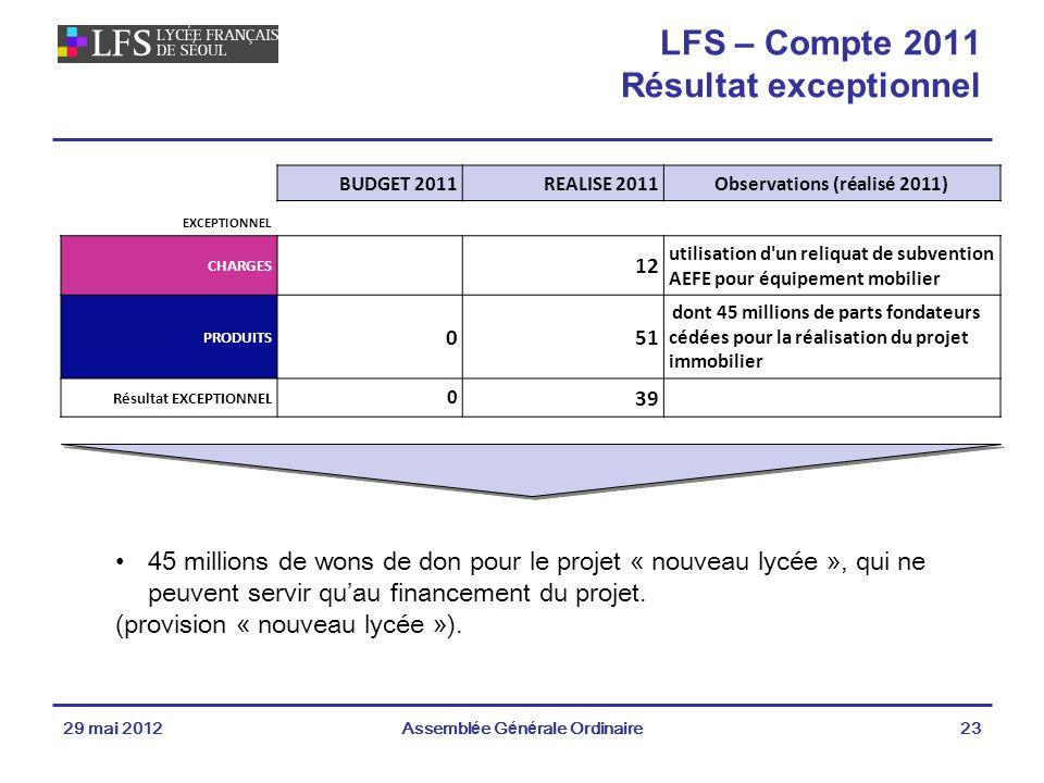 LFS – Compte 2011 Résultat exceptionnel
