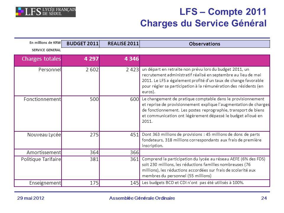 LFS – Compte 2011 Charges du Service Général
