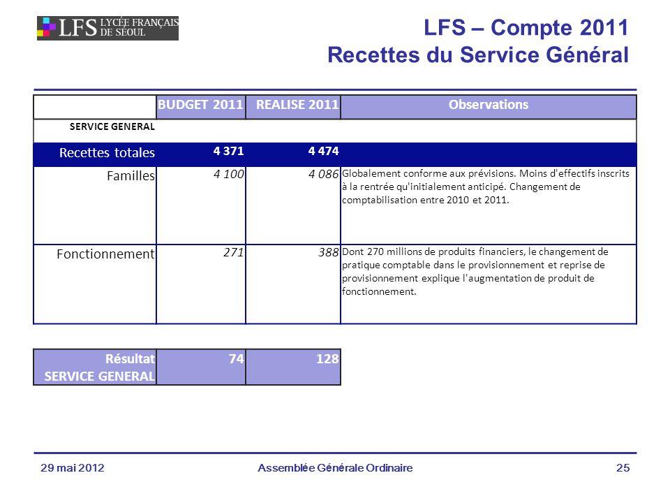 LFS – Compte 2011 Recettes du Service Général
